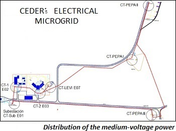 photo of distribution of the medium-voltage power supply among the transformer substations
