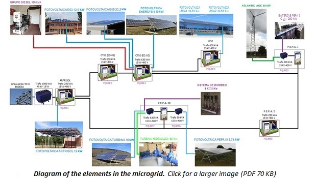 photo of diagram of the elements in the microgrid